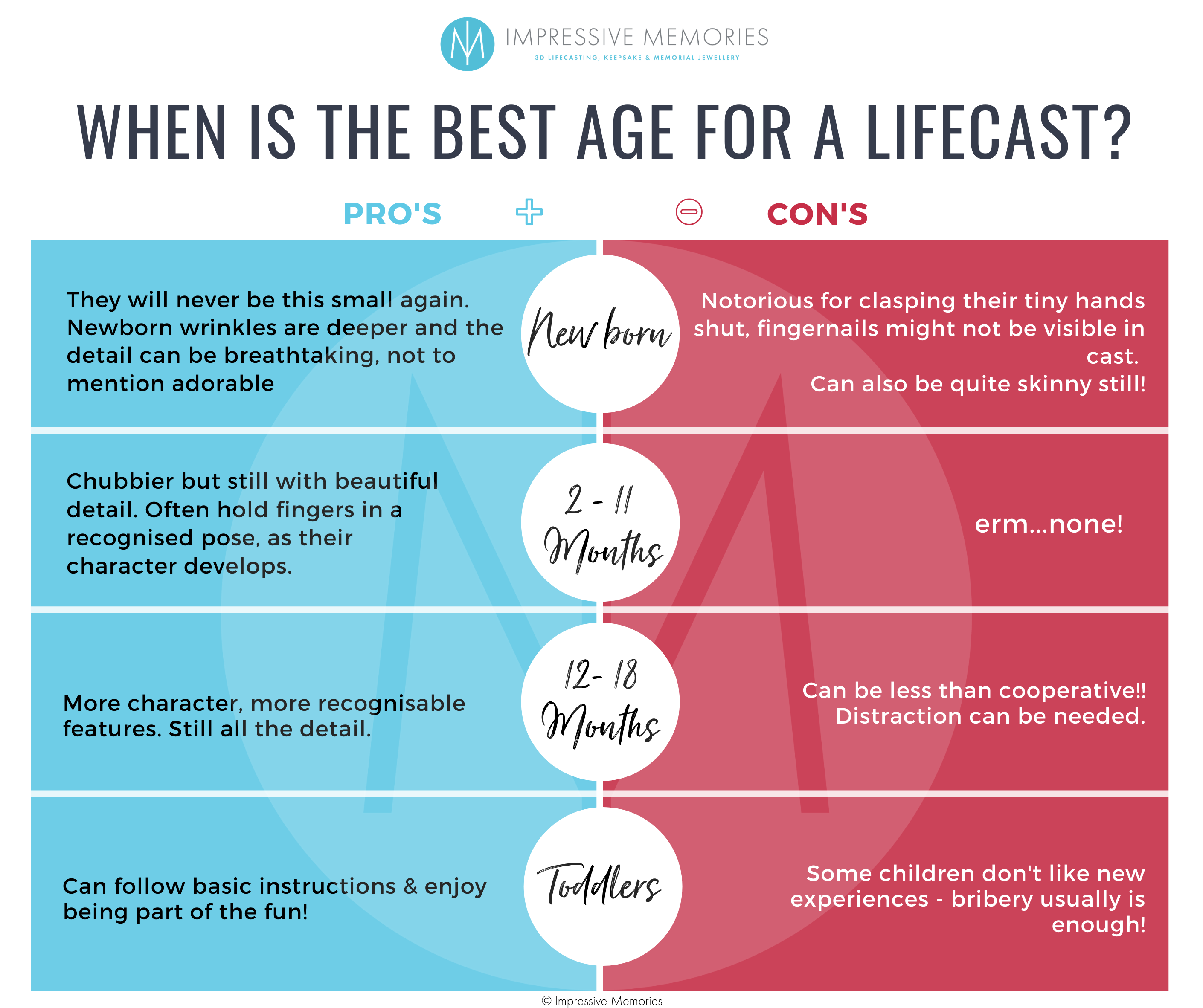 When is the best age to take a lifecast? Newborn, child, adult, elderly or memorial?